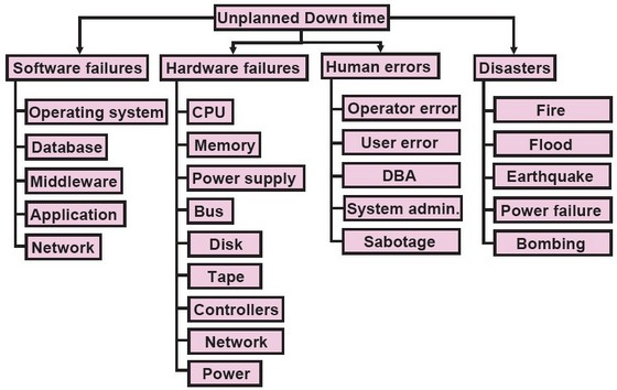 Common Oracle database configuration issues cause downtime