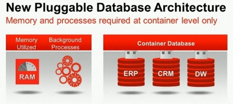 Oracle 12c Pluggable Database Architecture