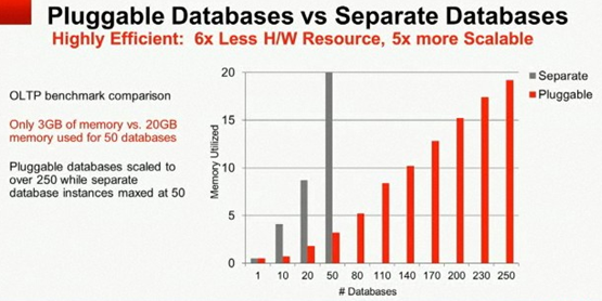 Oracle 12c Pluggable Database vs separate database