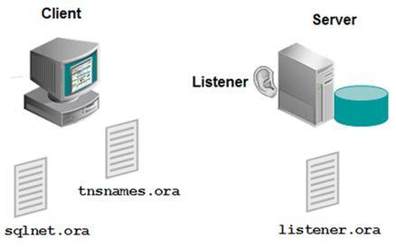 Oracle NET Client Listener tnsnames