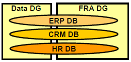 Oracle ASM - 2 disk groups for several databases