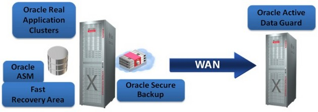Oracle Exadata MAA architecture