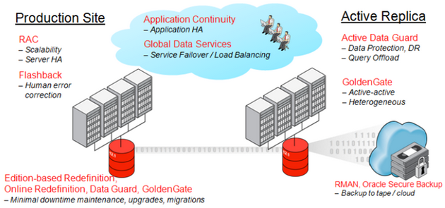 Oracle Maximum Availability Architecture (MAA)
