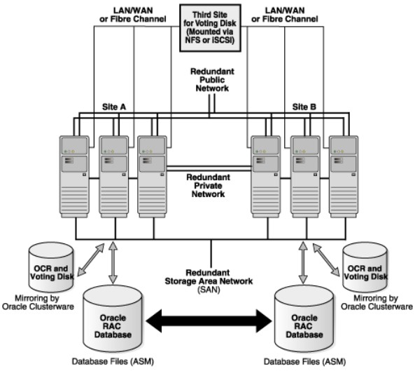 Oracle Extended RAC Cluster