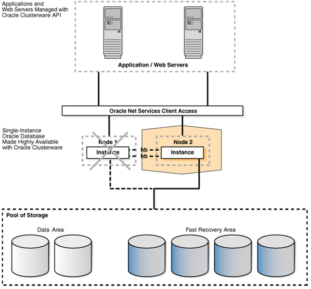 Oracled database in Cold Failover Cluster mode