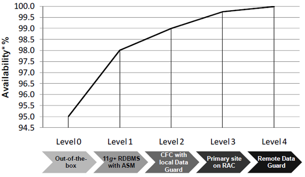 Oracle database High Availability Levels