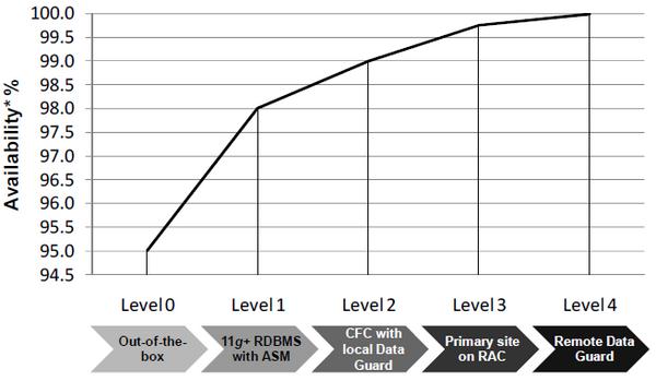 Oracle database High Availability Levels
