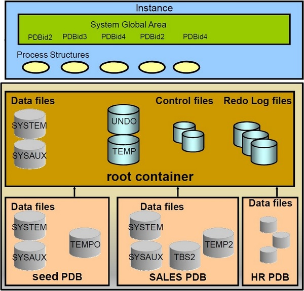 Oracle 12c Database Architecture