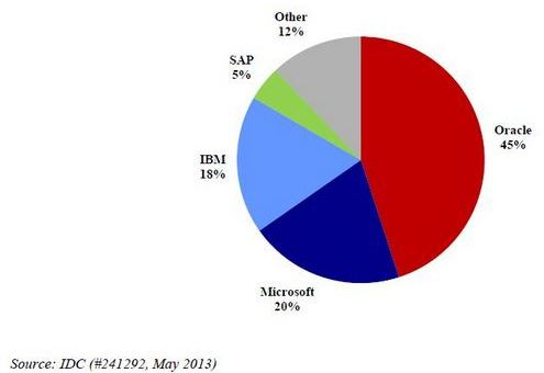 Oracle database RDBMS revenue share