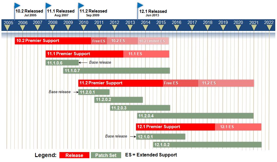 Roadmap of Oracle Database releases | DaDBm