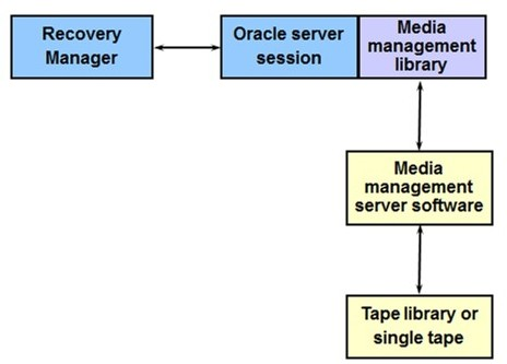 Oracle Recovery Manager RMAN media management